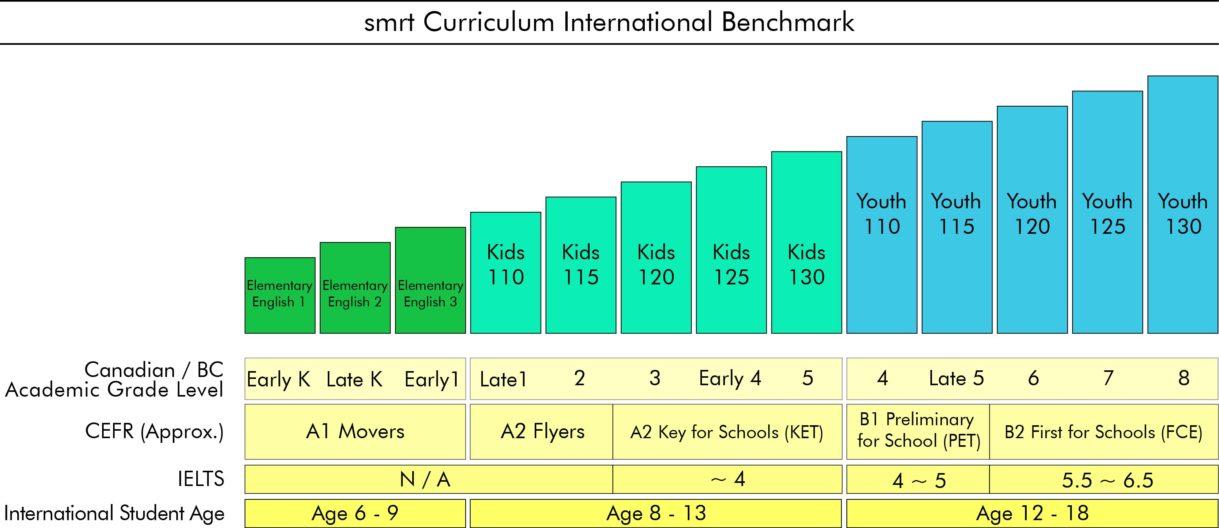 smrt curriculum international benchmark 合作伙伴 page